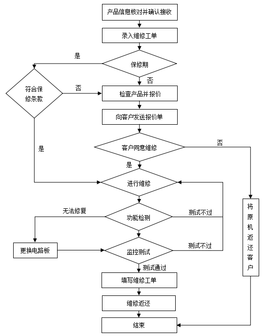 维修流程.jpg