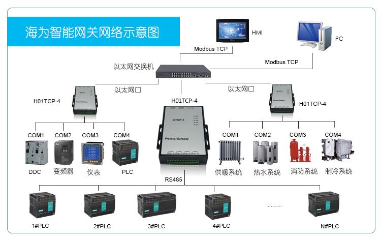 海为H01TCP-4智能网关