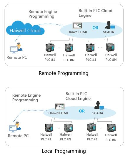 Haiwell Cloud Programming