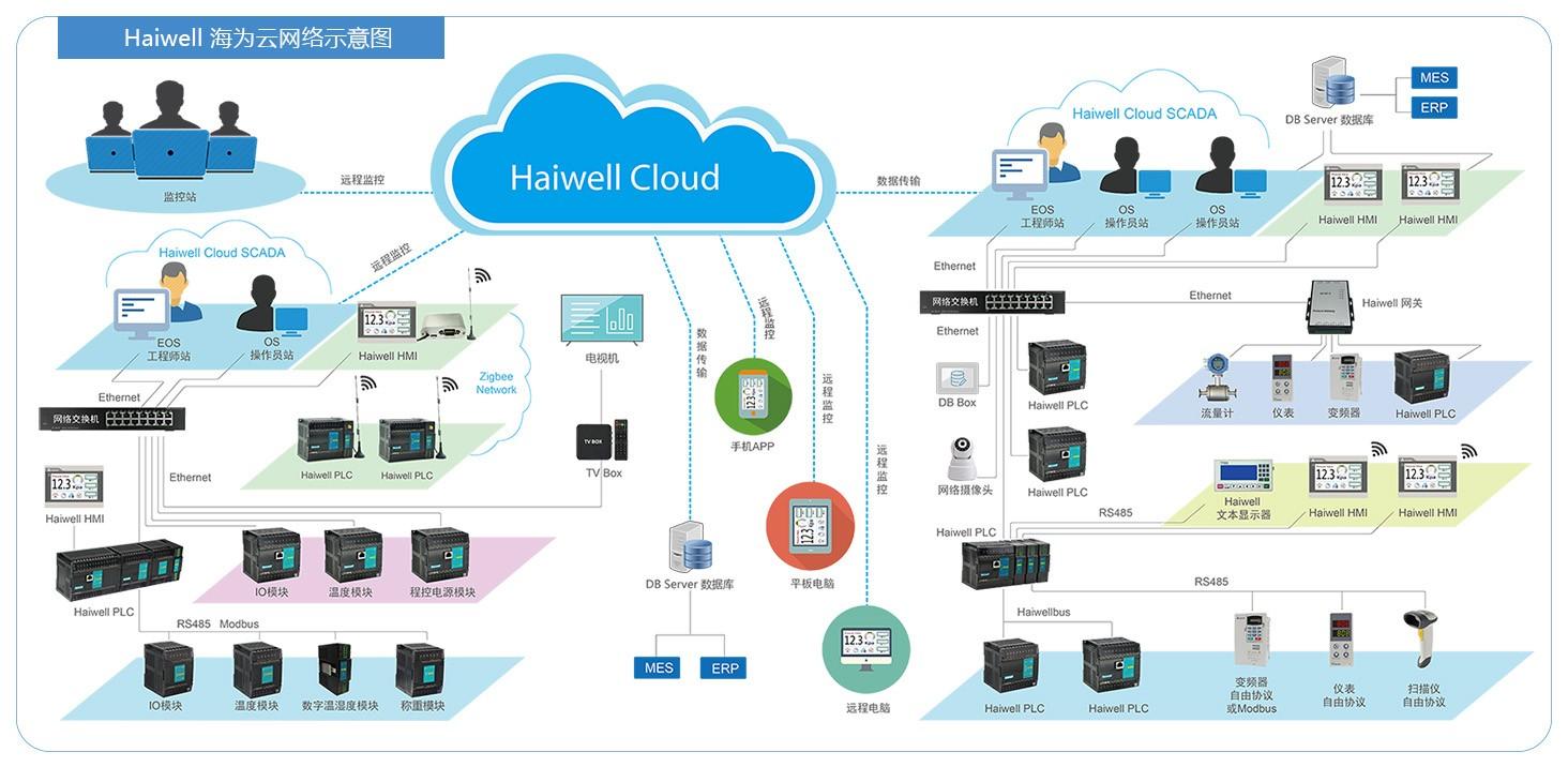 Haiwell海为云网络示意图