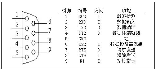 标准DB9接口定义