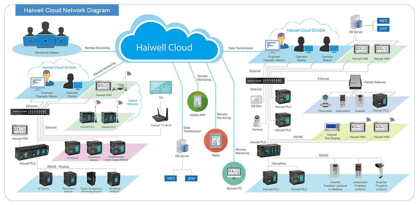 Haiwell Cloud Networking