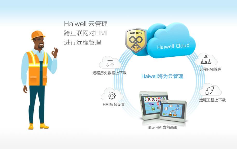 Haiwell海为云管理