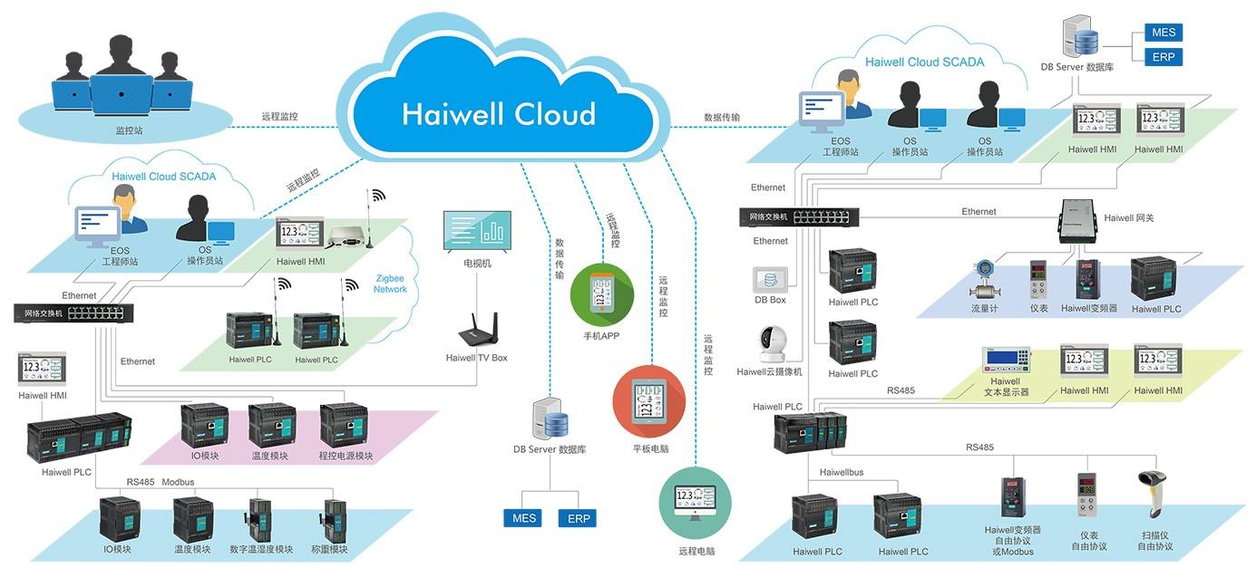Haiwell海为云平台网络示意图