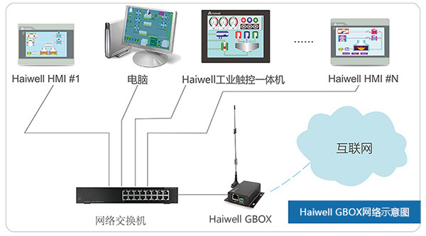 Haiwell GBOX网络示意图