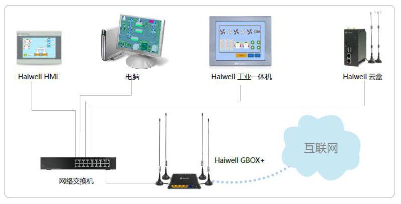 海为GBOX+网络示意图