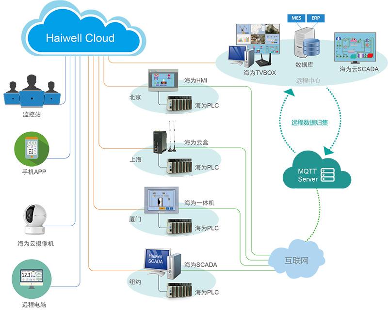海为工业物联网解决方案 - 智慧工厂架构图