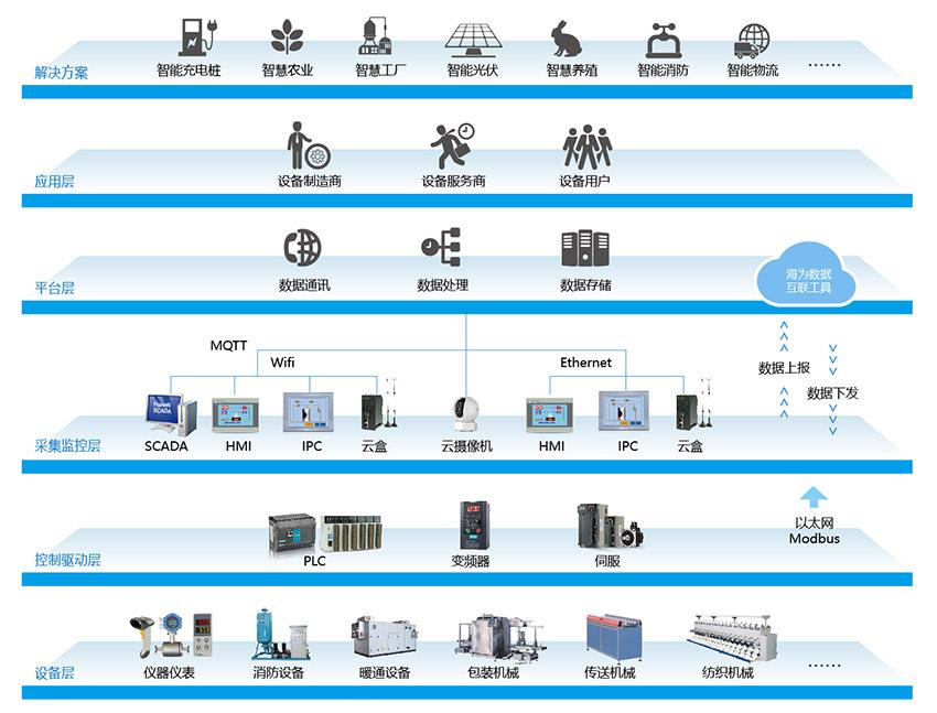海为工业设备一站式物联网应用管理系统