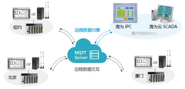 物联网MQTT数据交互