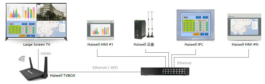 Haiwell海为tvbox网络图
