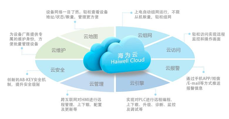 Haiwell海为云平台特色