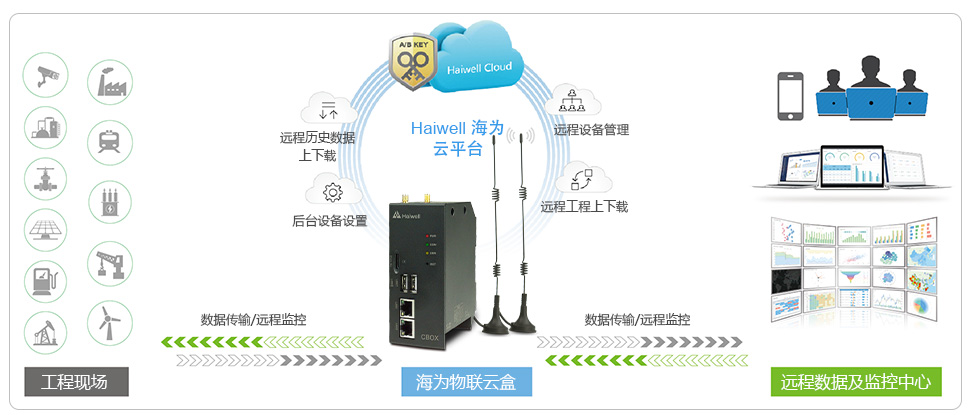 Haiwell章鱼直播工业物联网云盒Cloud Box